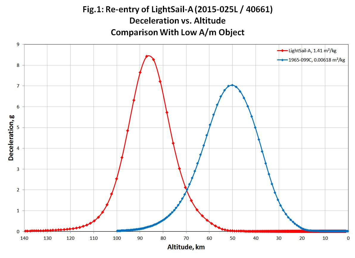 LightSail-A: Post-Sail Deployment Orbital Elements