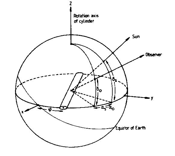 Rotation Geometry [geometry of reflection]